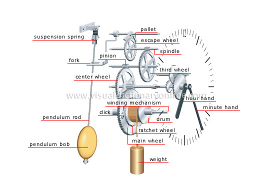 Grandfather Clock Inside Diagram http://www.clocksblog.com/tag/hermle-grandfather-clocks